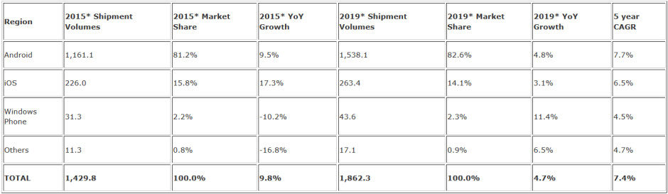 IDC sees Android with 82.6% of the global market in 2019 - Android handsets expected to have 81.2% of the global market by year's end