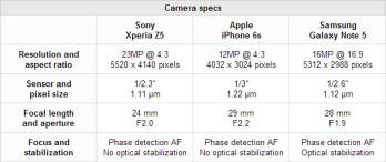 smartphone cameras compared: Sony Xperia Z5 vs iPhone 6s vs Galaxy ...