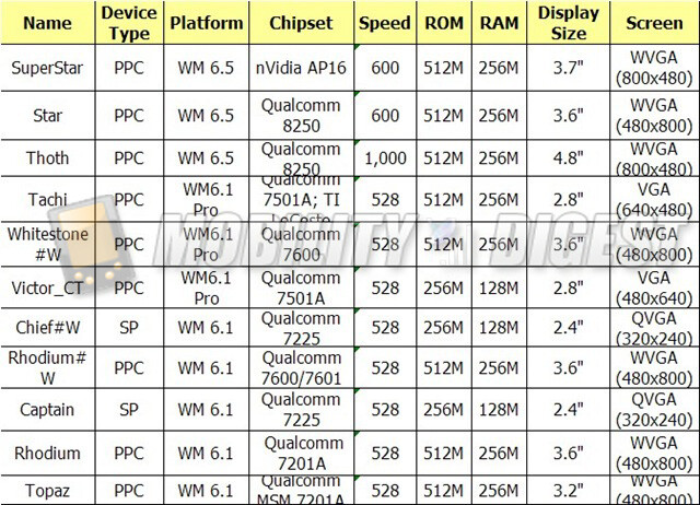 Leaked specs sheet shows off HTC's lineup