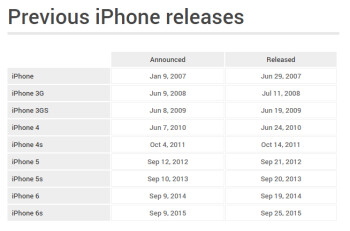 Mac release dates