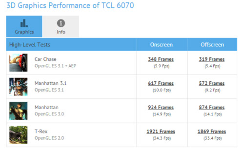 Alcatel OneTouch Idol 4 is benchmarked with the Snapdragon 652 SoC under the hood