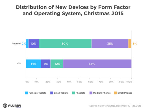 Apple devices were activated the most during the Christmas week