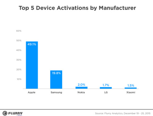 Apple's brand was responsible for 49.1% of new device activations during Christmas week