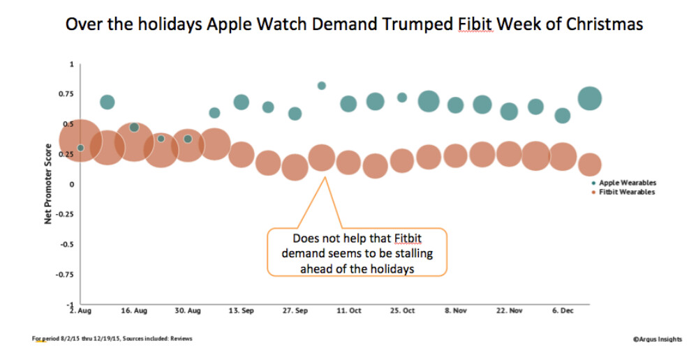 Apple Watch has an impressively high net promoter score