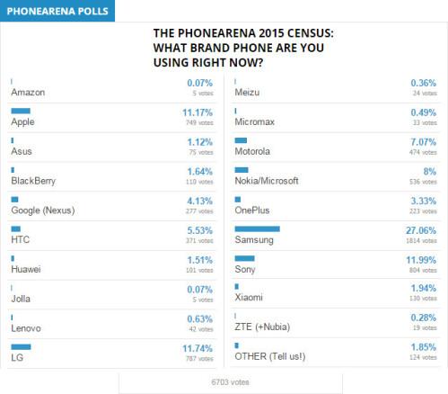 PhoneArena's 2015 census