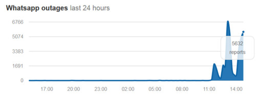 Complaints about the messaging app not working have surged in the last 24 hours