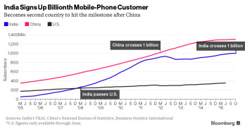 India now has more than 1 billion smartphone users, second to China