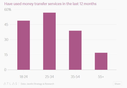 Peer-to-peer payments are popular with those 18 to 34