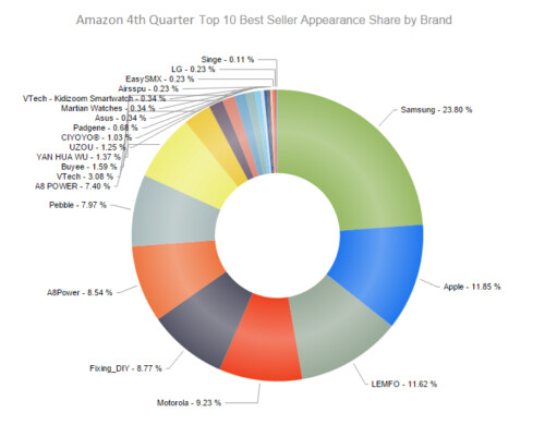 Samsung had the best Q4 for wearable sales at Best Buy and Amazon