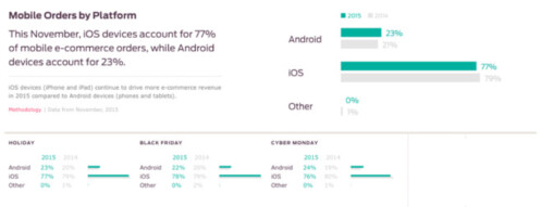 ore online sales were made on an iOS device than one powered by Android