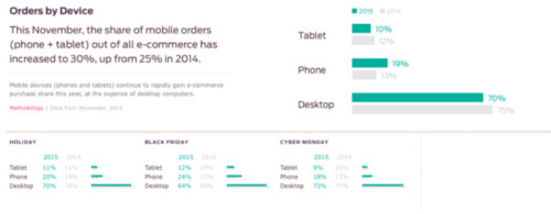 Most mobile online shopping is done over a phone rather than a tablet