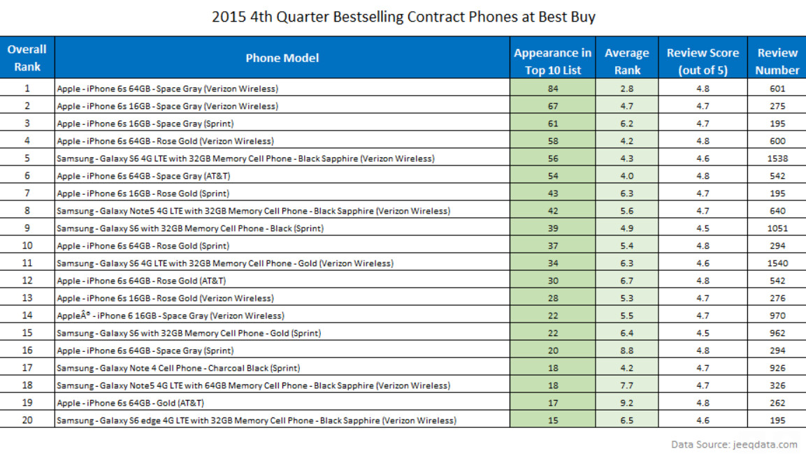 The Apple iPhone 6s dominated the charts