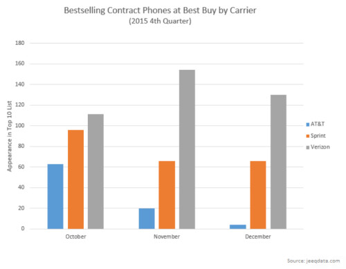 Verizon sold the most handsets during the holiday months