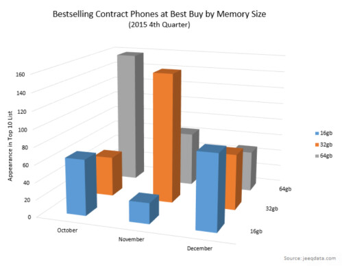 Apple and Verizon were the big winners at Best Buy during the fourth quarter