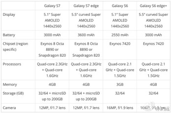 Alleged Galaxy S7 and S7 edge specs leak - big batteries, new camera