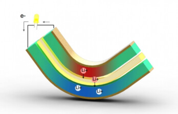 This illustration shows the two lithium electrodes sandwiching a layer of electrolytes. When the sandwich is bent, the lithum ions are pushed into the middle layer of electrolytes creating an electrical current