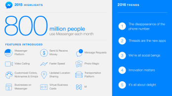 Facebook Messenger has over 800 million monthly active users