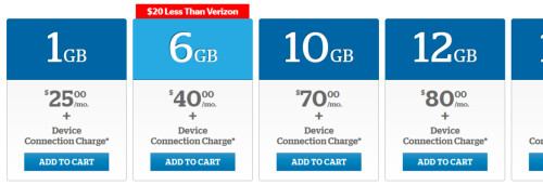 The promo price is $20 cheaper than what Verizon offers for 6GB of data