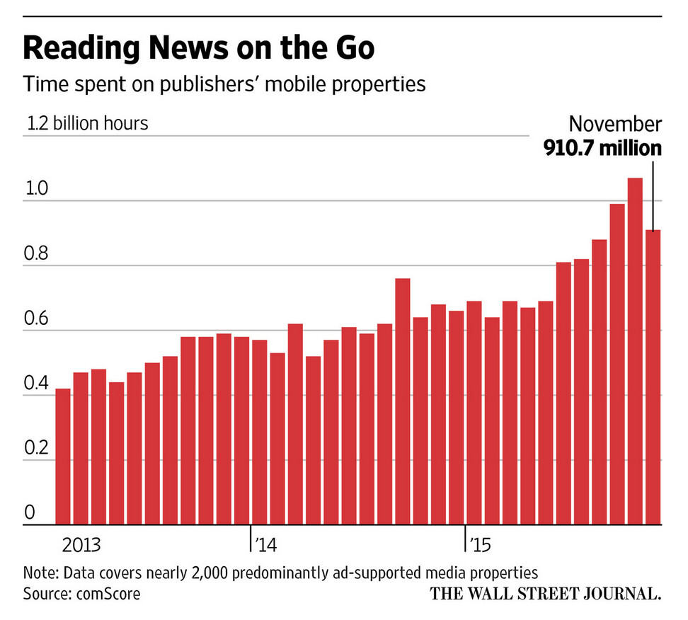 As readership of online news continues to grow...