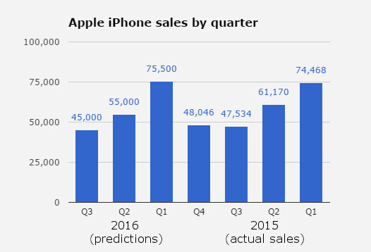 2016 will be the first year iPhone sales decline, according to Piper Jaffrey. All figures are in thousands units - Piper Jaffrey is slashing Apple iPhone 6s sales forecast: now predicts sales dropping for the first time in 2016