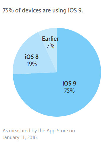 75% of compatible Apple devices have iOS 9 installed - Three out of four compatible Apple devices are running on iOS 9