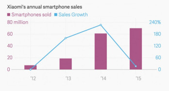 Xiaomi misses 2015 smartphone shipment target as analysts expect US expansion
