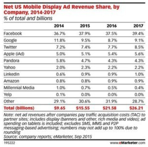 According to emarketer.com, Apple's iAd had 5.1% of the U.S. Display Ad market in 2015