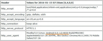 User Agent details reveal that the LG G5 will be model number LG-H830, and will have Android 6.0 pre-installed