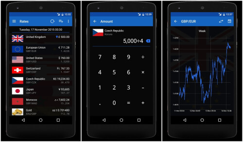 10 free currency converter apps for Android - PhoneArena