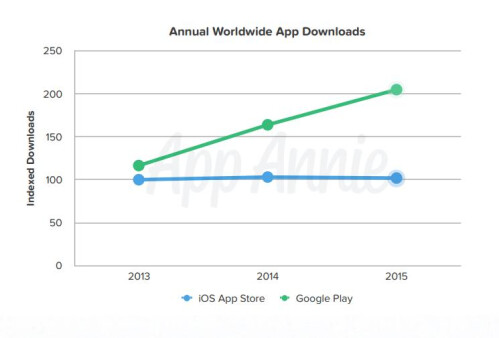 Google Play Store had double the app downloads as Apple's App Store, but revenue is still trouble (maybe)