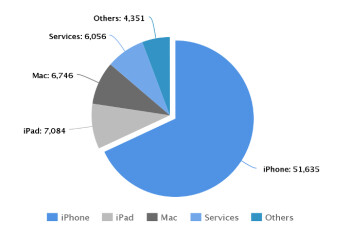 iPhone contributed 68% of the total Apple revenue in Q1 2016 (all figures represent revenue in million $USD)
