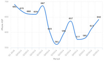 iPhone average selling price reached its peak in this Holiday season (markes as Apple fiscal Q1 2016)