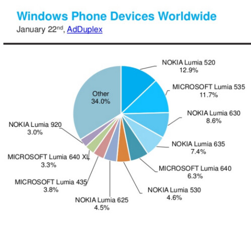 Lumia 520 remained the most popular Windows Phone handset in the world