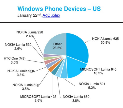 The Lumia 635 was the most  popular in the U.S.
