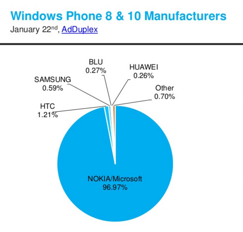 Lumia models made up the vast majority of Windows Phone models