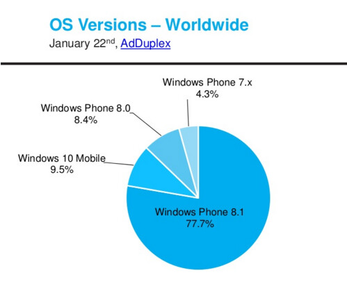 Windows Phone 8.1 was the build most used by Windows Phone users