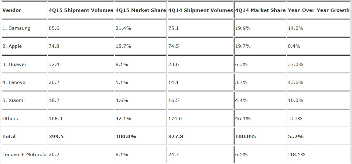 Samsung and Apple topped the smartphone market share charts in the fourth quarter