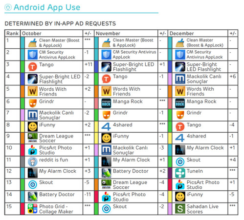 Clean Master was the most widely used Android app in the fourth quarter