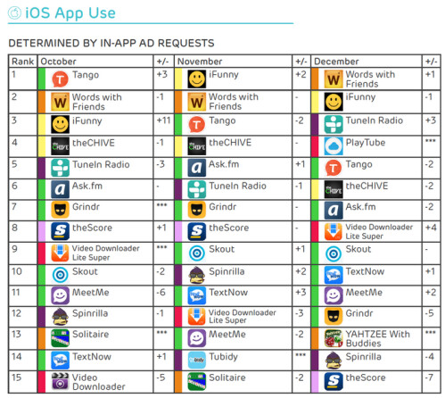 Words With Friends, i Funny and Tango were the most popular iOS apps in December, November and October respectively