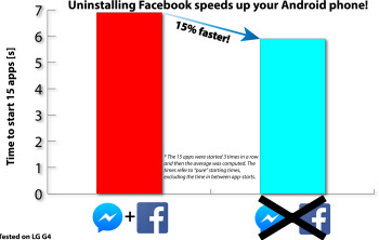 Uninstalling the Facebook app can make Android apps open up to 15% faster