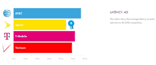 Verizon vs AT&T vs T-Mobile vs Sprint networks speed and coverage