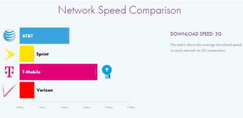 Latest Verizon Vs At Amp T T Mobile And Sprint Lte Speeds And