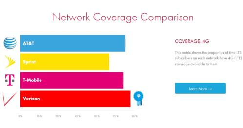 Latest Verizon Vs ATT TMobile And Sprint LTE Speeds And - Sprint us coverage map 2016