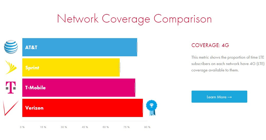 Latest verizon vs at amp t t mobile and sprint lte speeds and coverage