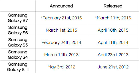*expected dates based on rumors - Samsung Galaxy S7 and S7 Edge rumor review: specs, features, price and release date