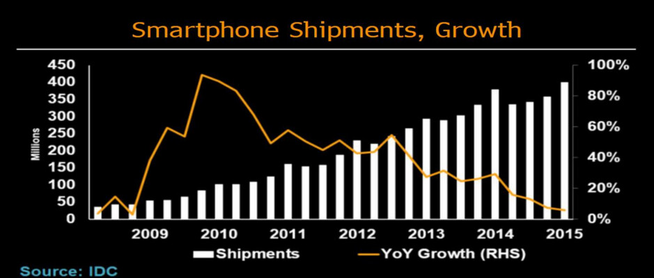 As year-over-year growth in smartphone shipments slip...