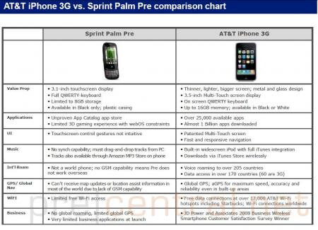 Leaked AT&T documents compare iPhone to Pre?