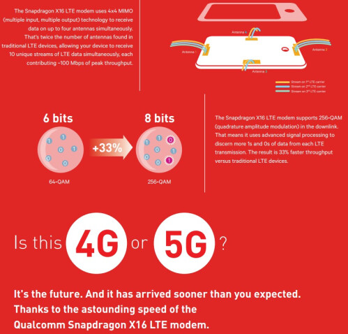 Qualcomm X16 LTE modem infographic