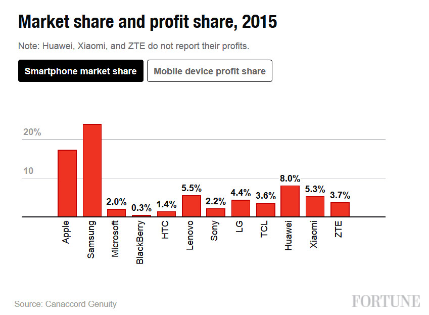 Apple accounted for 91% of smartphone profits last year