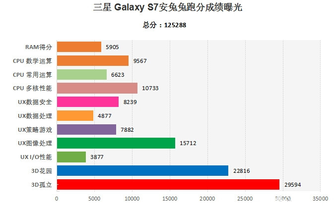 Antutu galaxy s7 with snapdragon gpu scores 20 higher than the